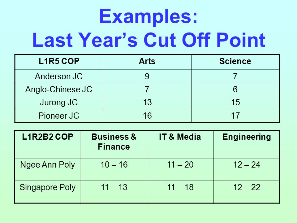 Examples: Last Year's Cut Off Point L1R5 COPArtsScience Anderson JC97 Anglo-Chinese JC76 Jurong JC1315 Pioneer JC1617 L1R2B2 COPBusiness & Finance IT & MediaEngineering Ngee Ann Poly10 – 1611 – 2012 – 24 Singapore Poly11 – 1311 – 1812 – 22