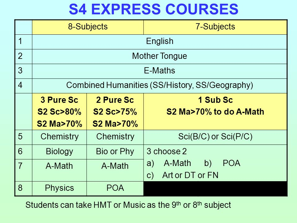 S4 EXPRESS COURSES 8-Subjects7-Subjects 1English 2Mother Tongue 3E-Maths 4Combined Humanities (SS/History, SS/Geography) 3 Pure Sc S2 Sc>80% S2 Ma>70% 2 Pure Sc S2 Sc>75% S2 Ma>70% 1 Sub Sc S2 Ma>70% to do A-Math 5Chemistry Sci(B/C) or Sci(P/C) 6BiologyBio or Phy3 choose 2 a)A-Math b) POA c) Art or DT or FN 7A-Math 8PhysicsPOA Students can take HMT or Music as the 9 th or 8 th subject