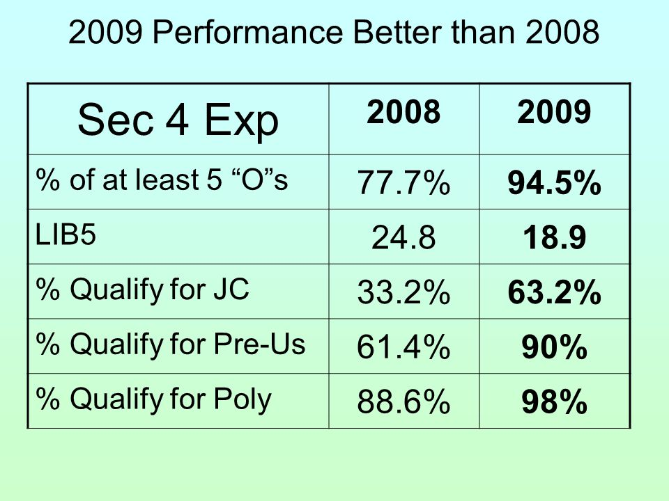 2009 Performance Better than 2008 Sec 4 Exp 20082009 % of at least 5 O s 77.7%94.5% LIB5 24.818.9 % Qualify for JC 33.2%63.2% % Qualify for Pre-Us 61.4%90% % Qualify for Poly 88.6%98%