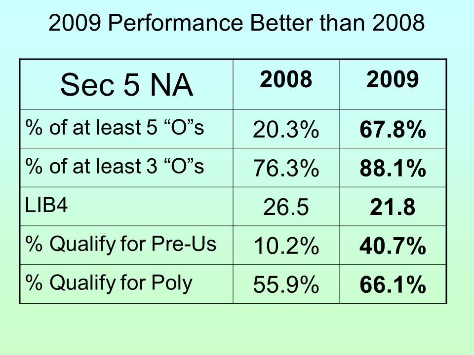 2009 Performance Better than 2008 Sec 5 NA 20082009 % of at least 5 O s 20.3%67.8% % of at least 3 O s 76.3%88.1% LIB4 26.521.8 % Qualify for Pre-Us 10.2%40.7% % Qualify for Poly 55.9%66.1%
