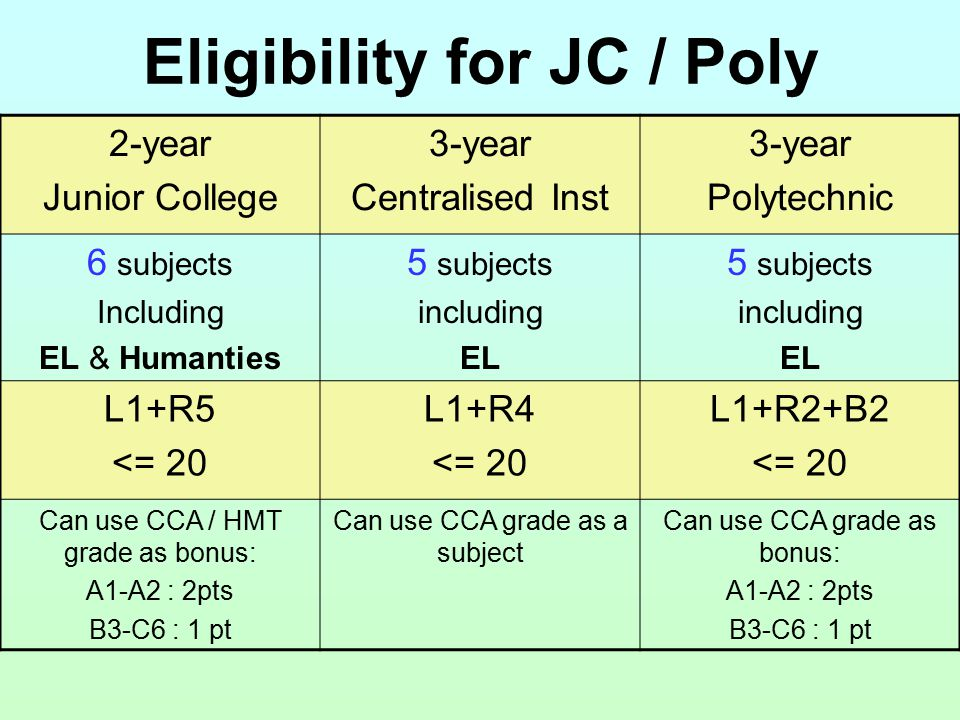 Eligibility for JC / Poly 2-year Junior College 3-year Centralised Inst 3-year Polytechnic 6 subjects Including EL & Humanties 5 subjects including EL 5 subjects including EL L1+R5 <= 20 L1+R4 <= 20 L1+R2+B2 <= 20 Can use CCA / HMT grade as bonus: A1-A2 : 2pts B3-C6 : 1 pt Can use CCA grade as a subject Can use CCA grade as bonus: A1-A2 : 2pts B3-C6 : 1 pt