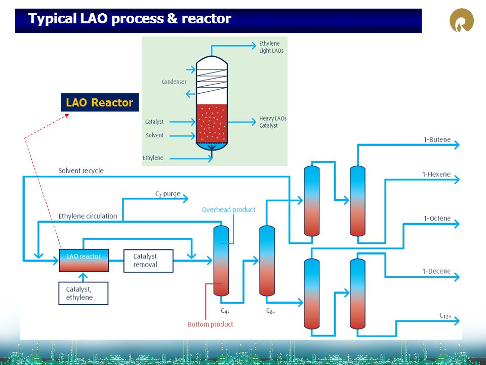 Typical LAO process & reactor LAO Reactor