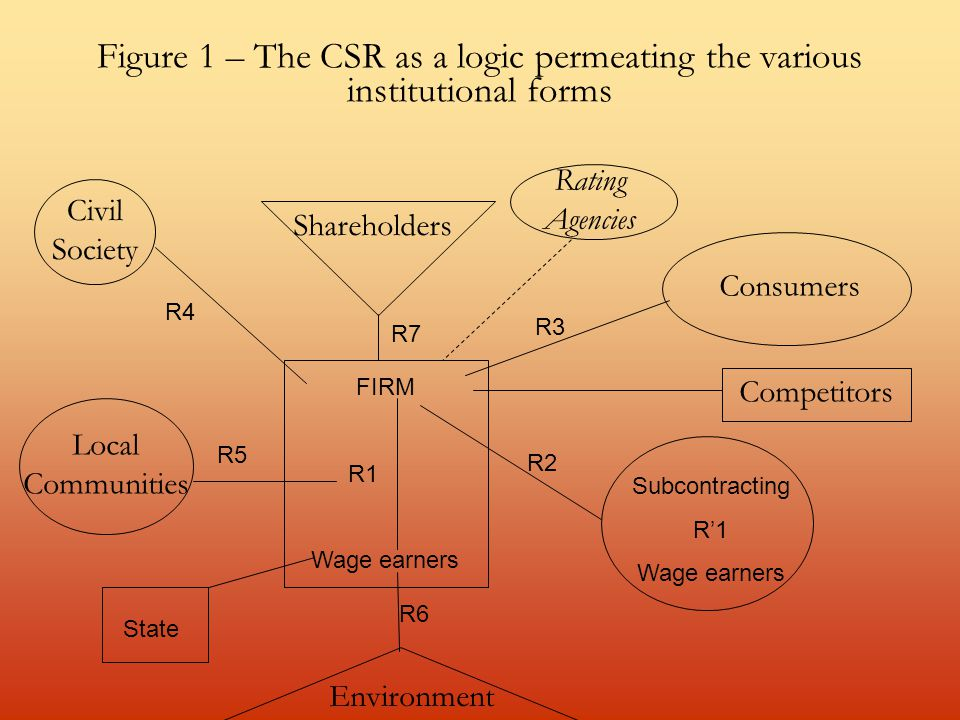Figure 1 – The CSR as a logic permeating the various institutional forms Civil Society Shareholders Rating Agencies Consumers FIRM R1 Wage earners Environment Competitors Subcontracting R'1 Wage earners State Local Communities R5 R4 R7 R3 R2 R6
