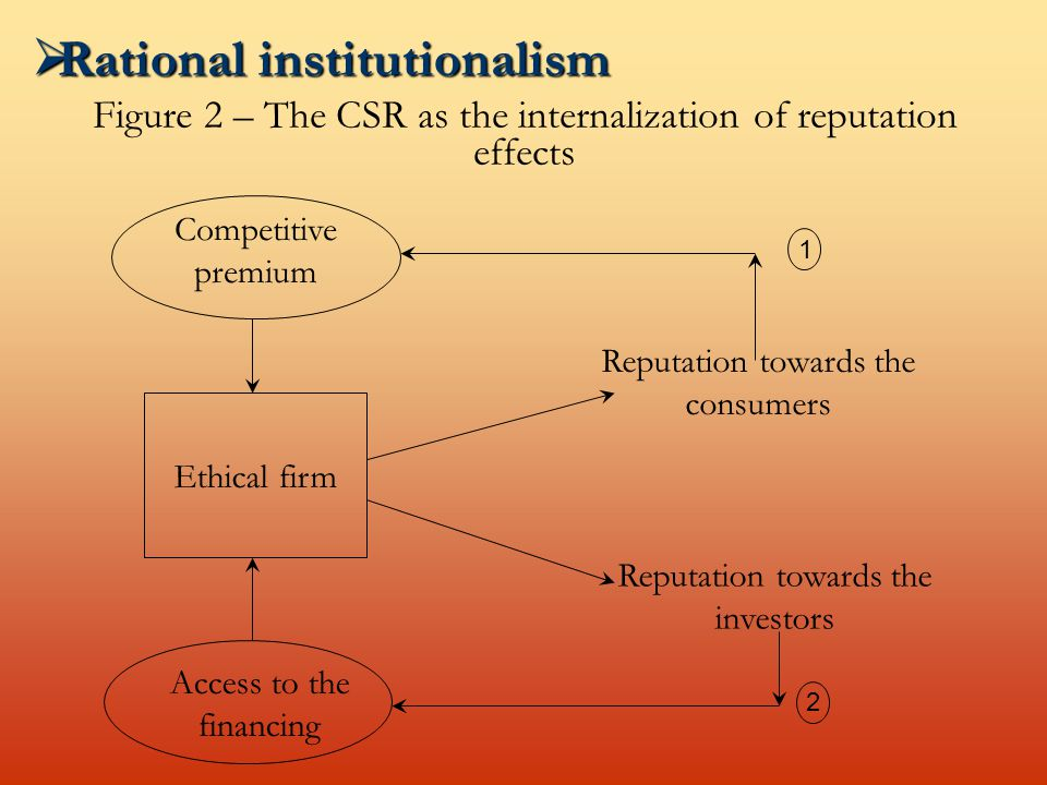 Figure 2 – The CSR as the internalization of reputation effects Competitive premium Ethical firm Access to the financing Reputation towards the consumers Reputation towards the investors 1 2  Rational institutionalism