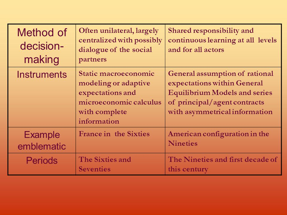 Method of decision- making Often unilateral, largely centralized with possibly dialogue of the social partners Shared responsibility and continuous learning at all levels and for all actors Instruments Static macroeconomic modeling or adaptive expectations and microeconomic calculus with complete information General assumption of rational expectations within General Equilibrium Models and series of principal/agent contracts with asymmetrical information Example emblematic France in the SixtiesAmerican configuration in the Nineties Periods The Sixties and Seventies The Nineties and first decade of this century