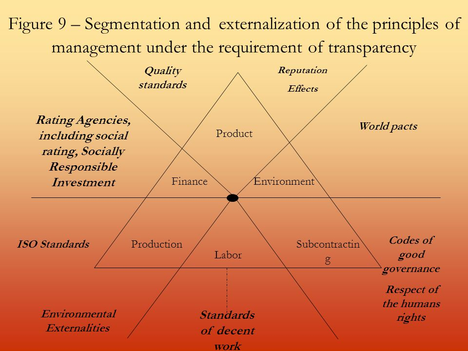 Figure 9 – Segmentation and externalization of the principles of management under the requirement of transparency Product FinanceEnvironment ProductionSubcontractin g Labor Quality standards Rating Agencies, including social rating, Socially Responsible Investment ISO Standards Environmental Externalities Standards of decent work Codes of good governance Respect of the humans rights World pacts Reputation Effects