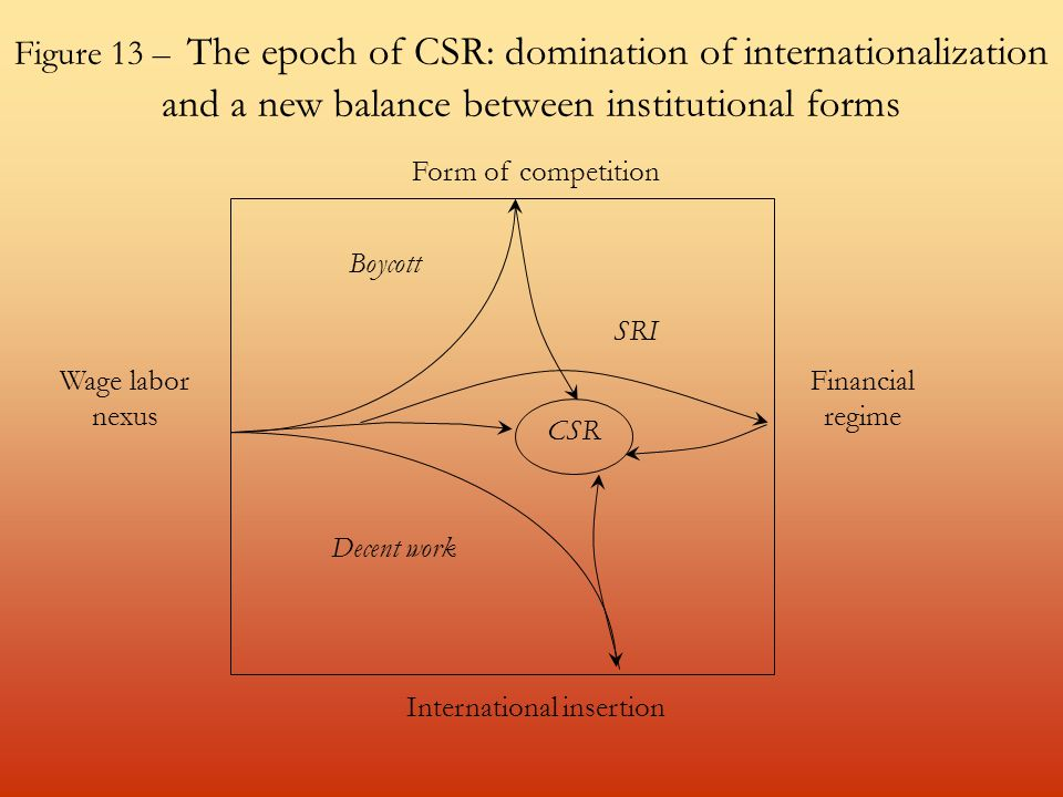 Figure 13 – The epoch of CSR: domination of internationalization and a new balance between institutional forms Wage labor nexus Financial regime Form of competition International insertion Boycott SRI CSR Decent work