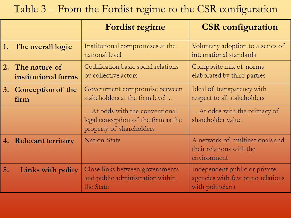 Table 3 – From the Fordist regime to the CSR configuration Fordist regimeCSR configuration 1.The overall logic Institutional compromises at the national level Voluntary adoption to a series of international standards 2.The nature of institutional forms Codification basic social relations by collective actors Composite mix of norms elaborated by third parties 3.Conception of the firm Government compromise between stakeholders at the firm level… Ideal of transparency with respect to all stakeholders …At odds with the conventional legal conception of the firm as the property of shareholders …At odds with the primacy of shareholder value 4.Relevant territory Nation-StateA network of multinationals and their relations with the environment 5.Links with polity Close links between governments and public administration within the State Independent public or private agencies with few or no relations with politicians