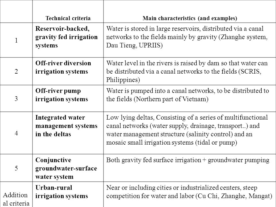 Technical criteriaMain characteristics (and examples) 1 Reservoir-backed, gravity fed irrigation systems Water is stored in large reservoirs, distributed via a canal networks to the fields mainly by gravity (Zhanghe system, Dau Tieng, UPRIIS) 2 Off-river diversion irrigation systems Water level in the rivers is raised by dam so that water can be distributed via a canal networks to the fields (SCRIS, Philippines) 3 Off-river pump irrigation systems Water is pumped into a canal networks, to be distributed to the fields (Northern part of Vietnam) 4 Integrated water management systems in the deltas Low lying deltas, Consisting of a series of multifunctional canal networks (water supply, drainage, transport..) and water management structure (salinity control) and an mosaic small irrigation systems (tidal or pump) 5 Conjunctive groundwater-surface water system Both gravity fed surface irrigation + groundwater pumping Addition al criteria Urban-rural irrigation systems Near or including cities or industrialized centers, steep competition for water and labor (Cu Chi, Zhanghe, Mangat)