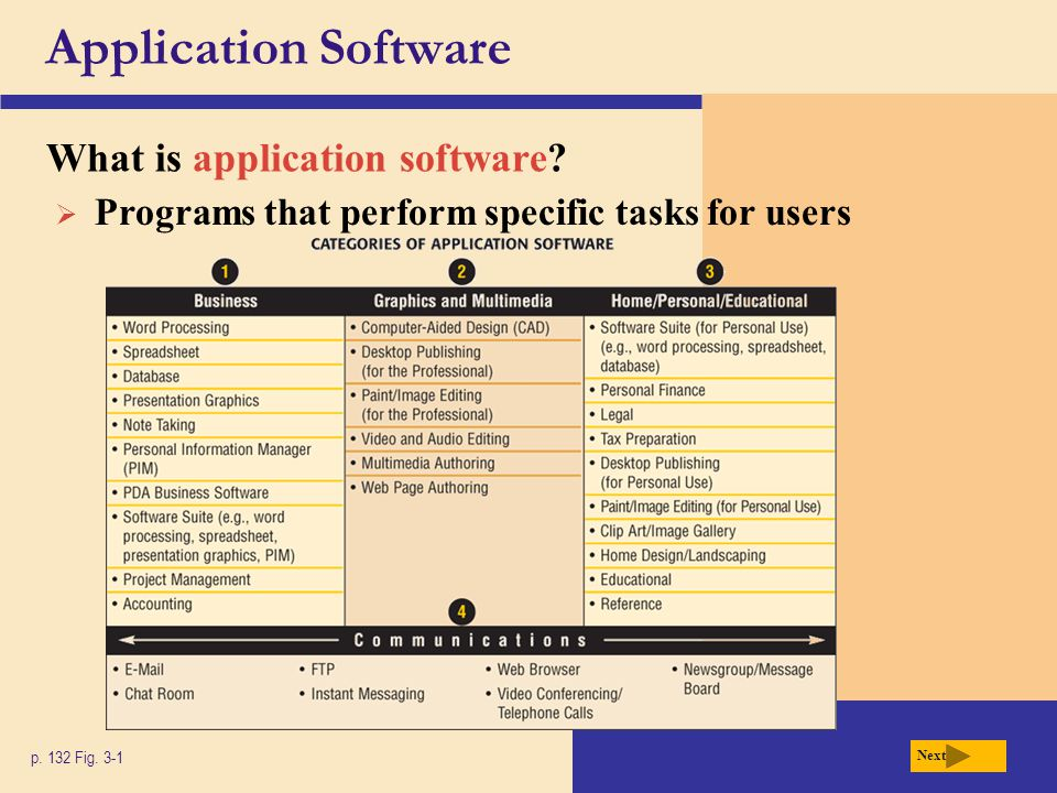 Application Software What is application software?  Programs that perform specific tasks for users p. 132 Fig. 3-1 Next