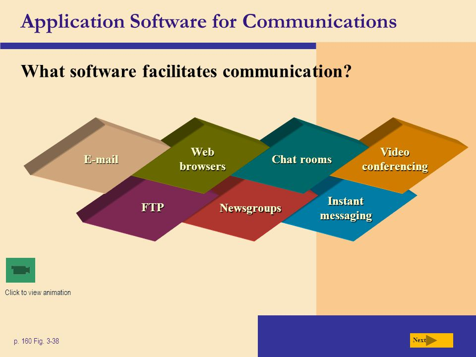 Instant messaging Newsgroups FTP Application Software for Communications What software facilitates communication? p. 160 Fig. 3-38 Video conferencing