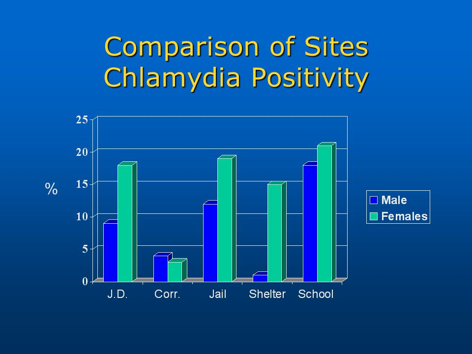 Comparison of Sites Chlamydia Positivity %