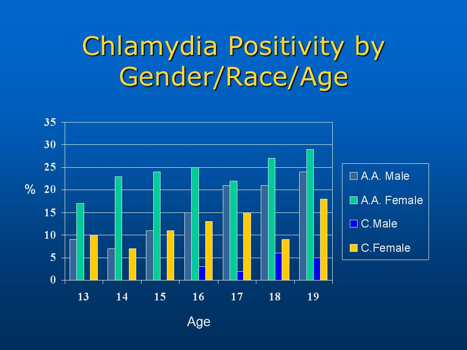 Chlamydia Positivity by Gender/Race/Age % Age