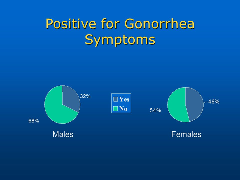 Positive for Gonorrhea Symptoms 32% 68% Males Females