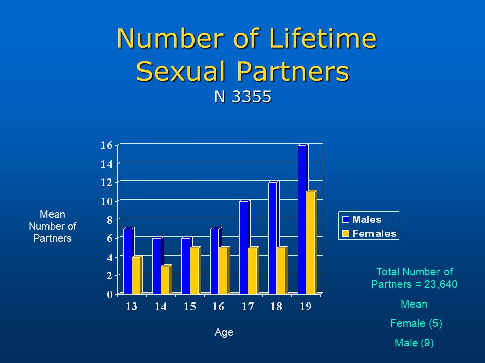 Number of Lifetime Sexual Partners N 3355 Number of Lifetime Sexual Partners N 3355 Mean Number of Partners Age Total Number of Partners = 23,640 Mean Female (5) Male (9)