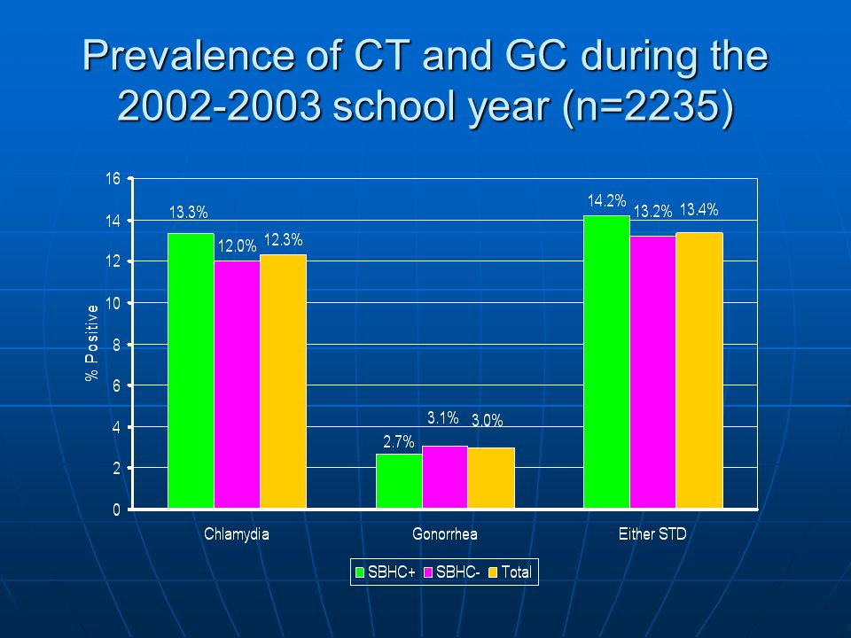Prevalence of CT and GC during the school year (n=2235)