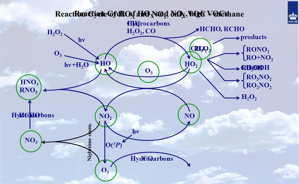 Reaction Cycle of HO X and NO x, only VOC – methane +H 2 O O3O3 HO Hydrocarbons hνhν HCHO HO 2 products, RCHO RO 2 NO NO 2 O3O3 hνhν RONO 2 RO+NO 2 ROOH RO 3 NO 2 RO 2 NO 2 H2O2H2O2 H2O2H2O2 hνhν HNO 3 O( 3 P) Hydrocarbons O3O3 H 2 O 2, CO RNO 3 CH 4 NO 3 CH 3 O 2 CO CH 3 OOH Reaction Cycle of HO X and NO x, high VOCs Nighttime chem.