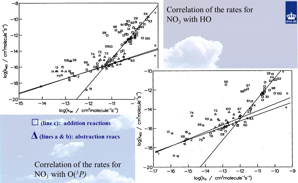 Correlation of the rates for NO 3 with O( 3 P) Correlation of the rates for NO 3 with HO □ (line c): addition reactions Δ (lines a & b): abstraction reacs