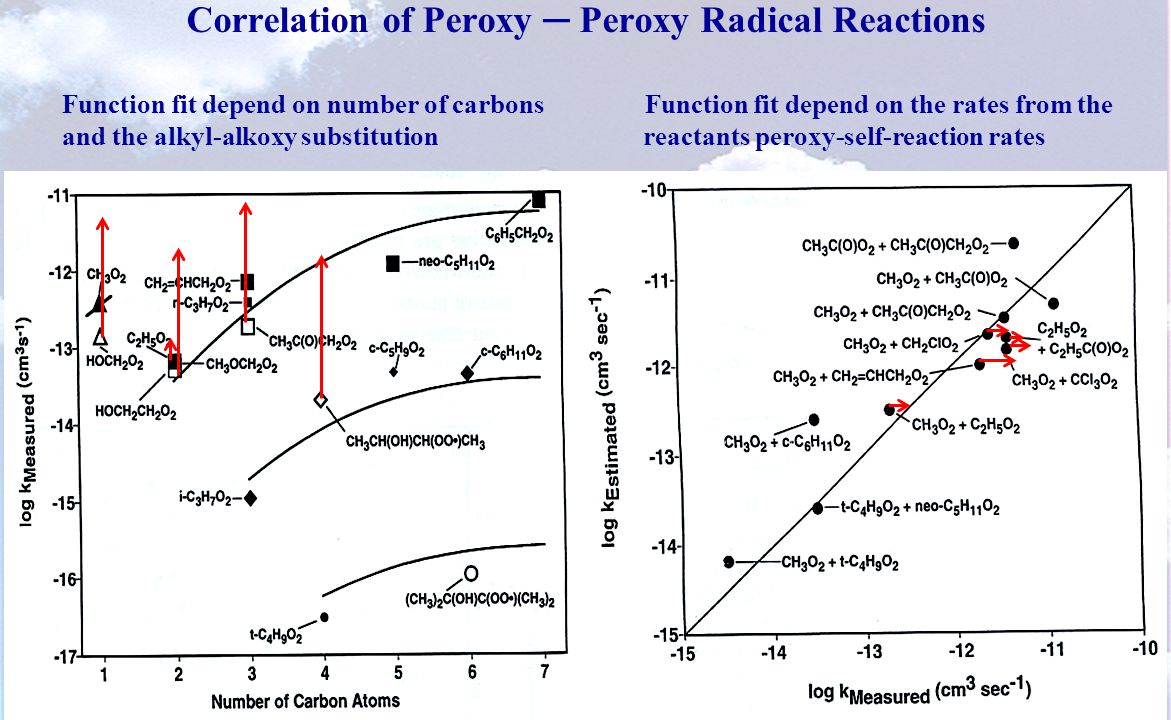 Correlation of Peroxy ─ Peroxy Radical Reactions Function fit depend on number of carbons Function fit depend on the rates from the and the alkyl-alkoxy substitution reactants peroxy-self-reaction rates