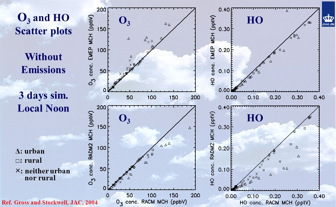 O 3 and HO Scatter plots Without Emissions 3 days sim.