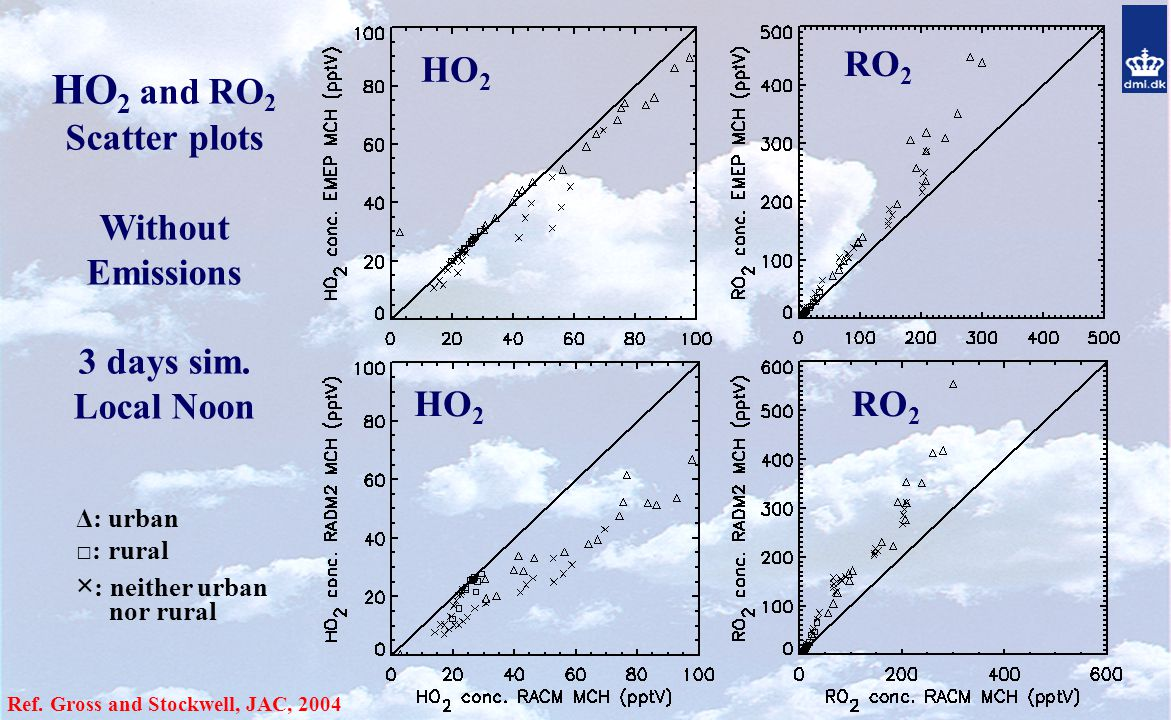 HO 2 and RO 2 Scatter plots Without Emissions 3 days sim.