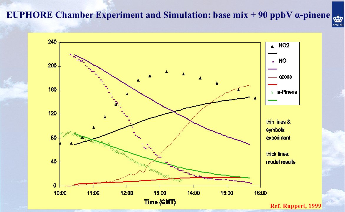 Ref. Ruppert, 1999 EUPHORE Chamber Experiment and Simulation: base mix + 90 ppbV α-pinene