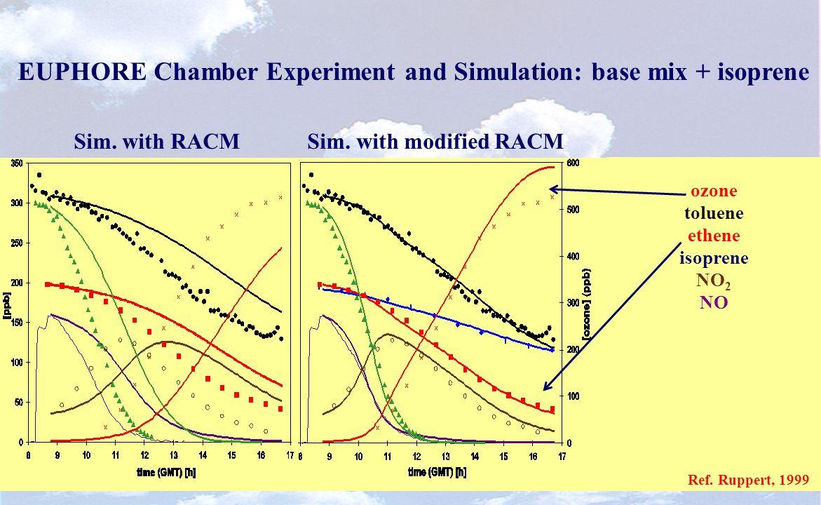 EUPHORE Chamber Experiment and Simulation: base mix + isoprene Sim.