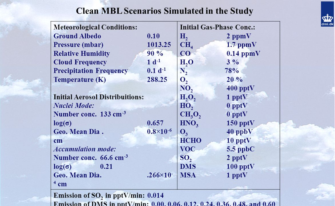Clean MBL Scenarios Simulated in the Study Meteorological Conditions: Ground Albedo 0.10 Pressure (mbar) 1013.25 Relative Humidity 90 % Cloud Frequency 1 d -1 Precipitation Frequency 0.1 d -1 Temperature (K) 288.25 Initial Aerosol Distribuitions: Nuclei Mode: Number conc.133 cm -3 log(σ) 0.657 Geo.