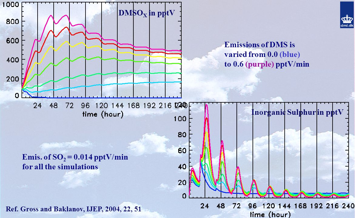 Emissions of DMS is varied from 0.0 (blue) to 0.6 (purple) pptV/min Emis.