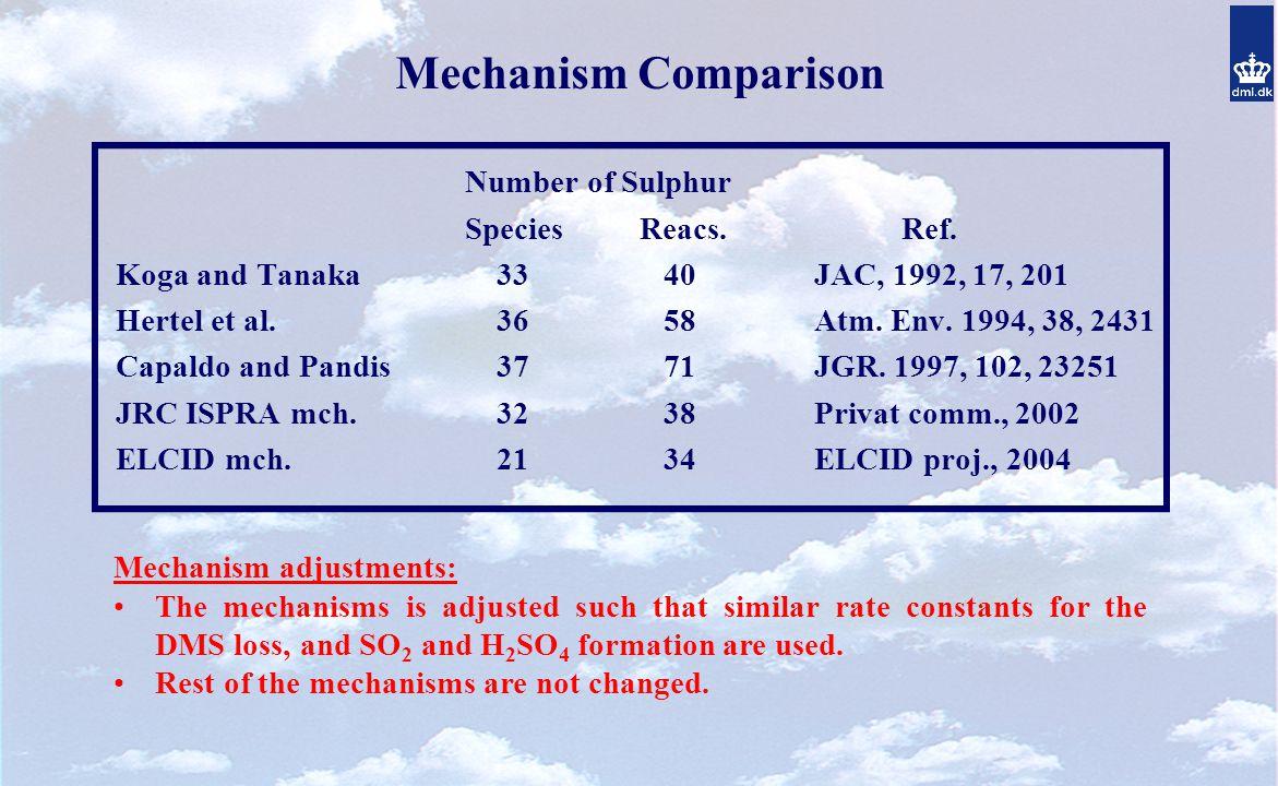 Mechanism Comparison Number of Sulphur SpeciesReacs.Ref.