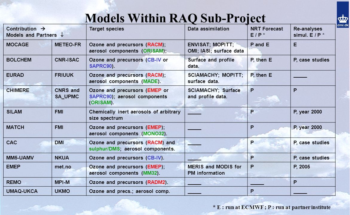Models Within RAQ Sub-Project Contribution  Models and Partners  Target speciesData assimilationNRT Forecast E / P * Re-analyses simul.