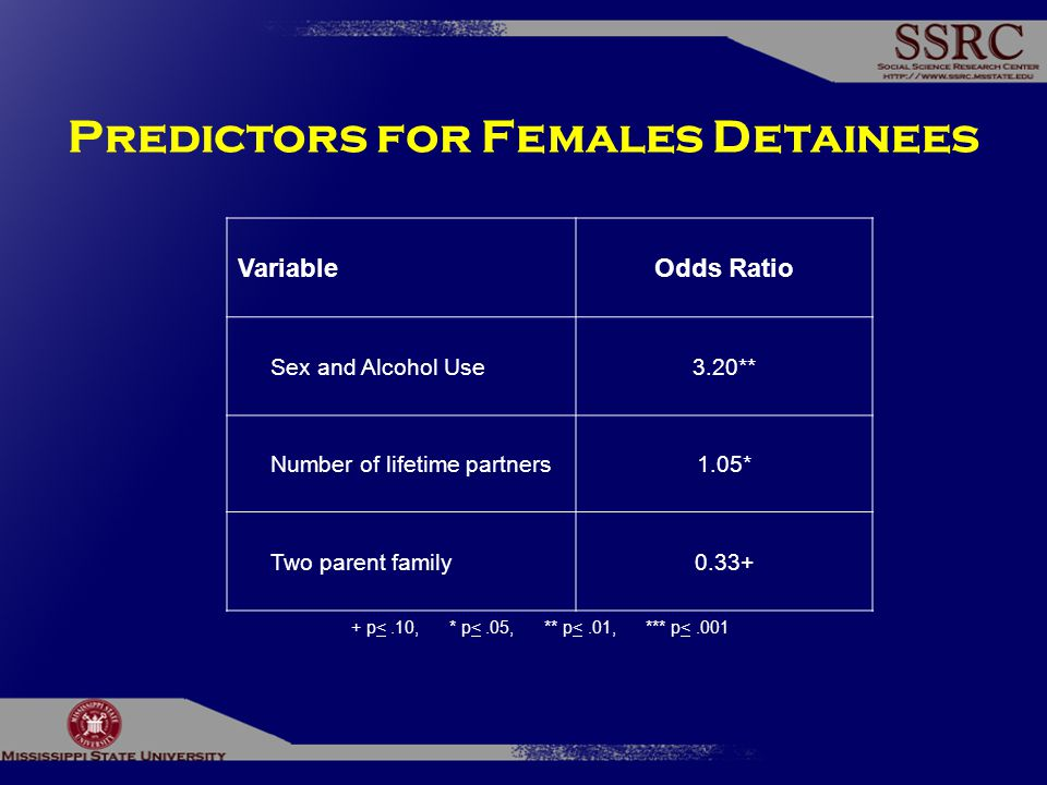 Predictors for Females Detainees VariableOdds Ratio Sex and Alcohol Use3.20** Number of lifetime partners1.05* Two parent family0.33+ + p<.10, * p<.05, ** p<.01, *** p<.001