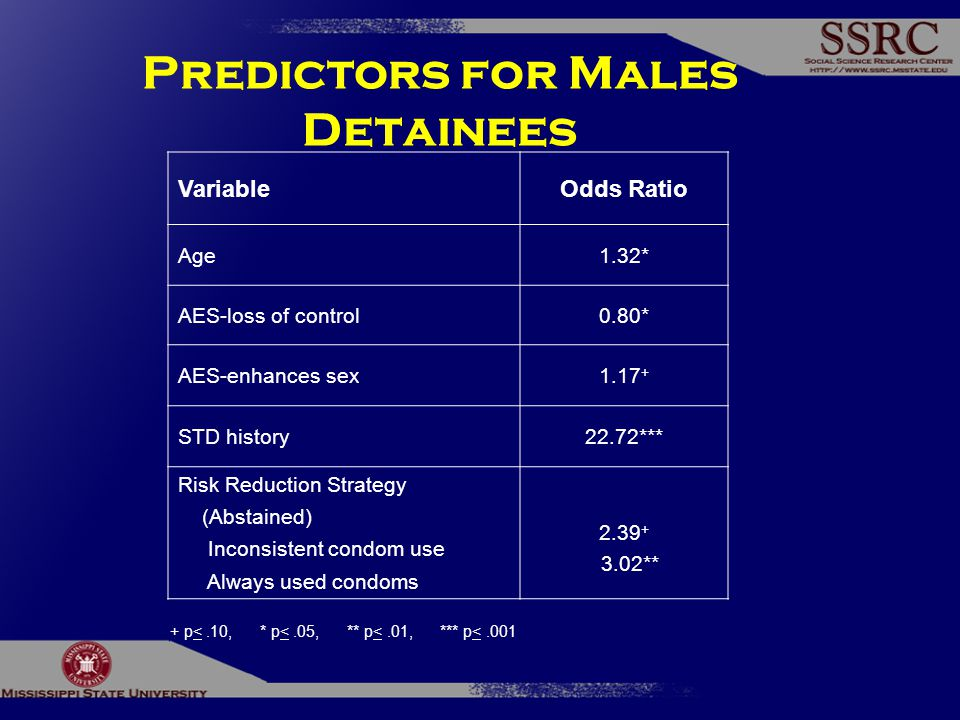 Predictors for Males Detainees VariableOdds Ratio Age1.32* AES-loss of control0.80* AES-enhances sex1.17 + STD history22.72*** Risk Reduction Strategy (Abstained) Inconsistent condom use Always used condoms 2.39 + 3.02** + p<.10, * p<.05, ** p<.01, *** p<.001