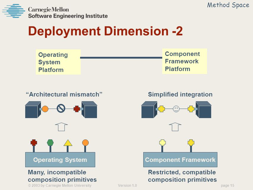 © 2003 by Carnegie Mellon University Version 1.0 page 15 Deployment Dimension -2 Operating System Many, incompatible composition primitives Architectural mismatch Component Framework Restricted, compatible composition primitives Simplified integration Method Space Operating System Platform Component Framework Platform