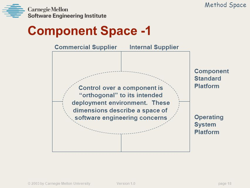 © 2003 by Carnegie Mellon University Version 1.0 page 18 Component Space -1 Commercial Supplier Internal Supplier Component Standard Platform Operating System Platform Control over a component is orthogonal to its intended deployment environment.