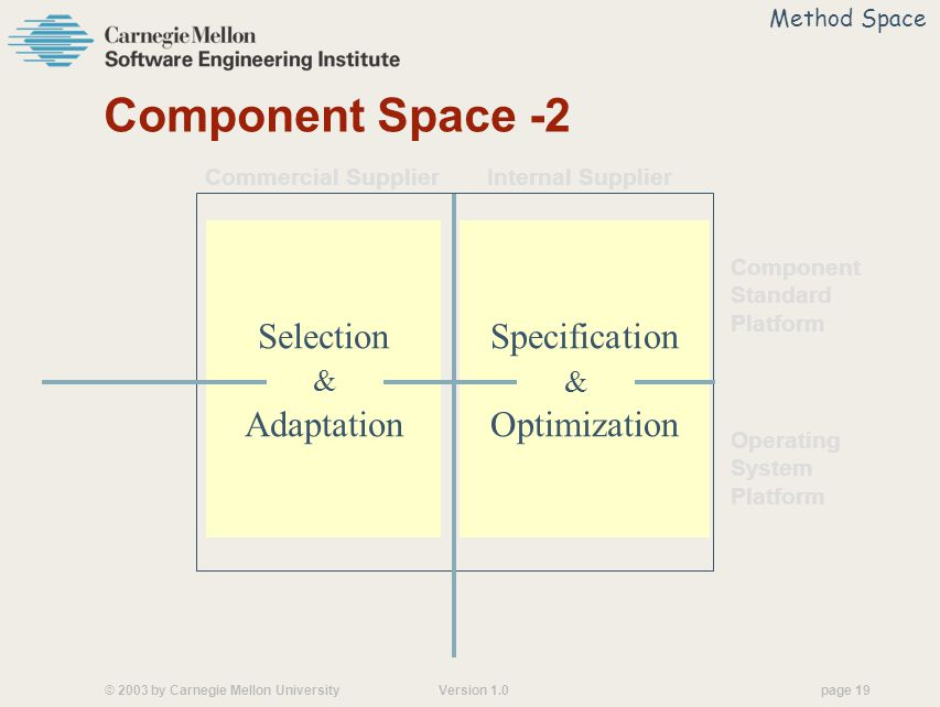 © 2003 by Carnegie Mellon University Version 1.0 page 19 Specification & Optimization Selection & Adaptation Component Space -2 Commercial Supplier Internal Supplier Component Standard Platform Operating System Platform Method Space & &