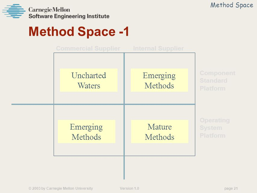© 2003 by Carnegie Mellon University Version 1.0 page 21 Method Space -1 Commercial Supplier Internal Supplier Component Standard Platform Operating System Platform Method Space Mature Methods Emerging Methods Uncharted Waters