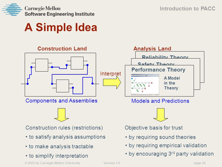 © 2003 by Carnegie Mellon University Version 1.0 page 24 Reliability Theory Safety Theory A Simple Idea Construction Land Components and Assemblies Analysis Land Performance Theory A Model in the Theory Models and Predictions Interpret to satisfy analysis assumptions to make analysis tractable to simplify interpretation Construction rules (restrictions)Objective basis for trust by requiring sound theories by requiring empirical validation by encouraging 3 rd party validation Introduction to PACC