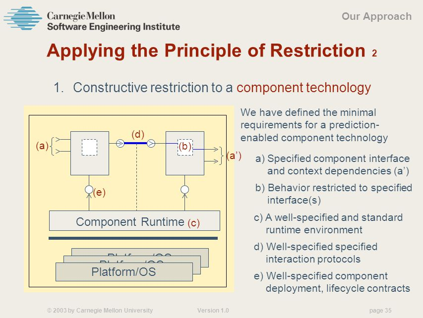 © 2003 by Carnegie Mellon University Version 1.0 page 35 We have defined the minimal requirements for a prediction- enabled component technology Applying the Principle of Restriction 2 1.Constructive restriction to a component technology Our Approach (e) e) Well-specified component deployment, lifecycle contracts d) Well-specified specified interaction protocols (d) Platform/OS Component Runtime (c) c) A well-specified and standard runtime environment a)Specified component interface and context dependencies (a') (a) (a') b) Behavior restricted to specified interface(s) (b)