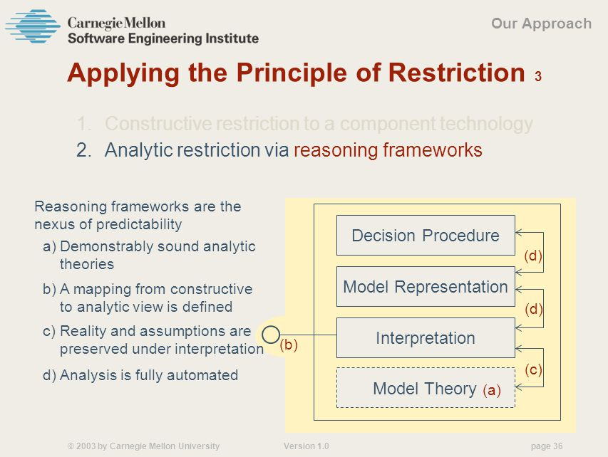 © 2003 by Carnegie Mellon University Version 1.0 page 36 Reasoning frameworks are the nexus of predictability Applying the Principle of Restriction 3 1.Constructive restriction to a component technology 2.Analytic restriction via reasoning frameworks Our Approach Model Representation Decision Procedure (d) d) Analysis is fully automated (c) c) Reality and assumptions are preserved under interpretation Interpretation (b) b) A mapping from constructive to analytic view is defined Model Theory (a) a)Demonstrably sound analytic theories