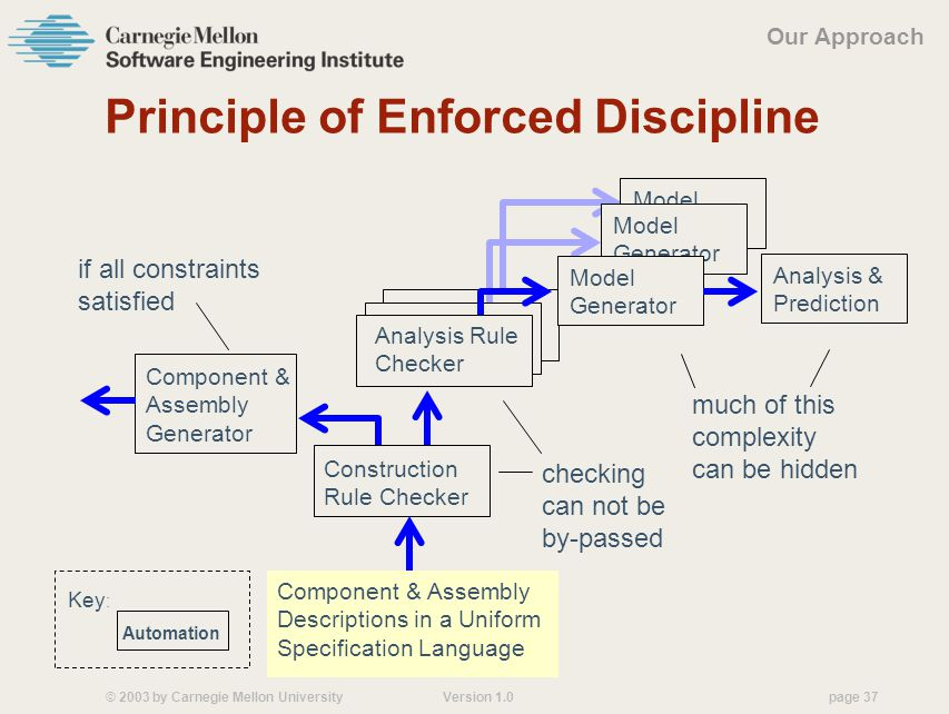 © 2003 by Carnegie Mellon University Version 1.0 page 37 Principle of Enforced Discipline Model Generator Analysis & Prediction Component & Assembly Descriptions in a Uniform Specification Language Construction Rule Checker Key : Automation Our Approach Analysis Rule Checker checking can not be by-passed much of this complexity can be hidden Component & Assembly Generator if all constraints satisfied