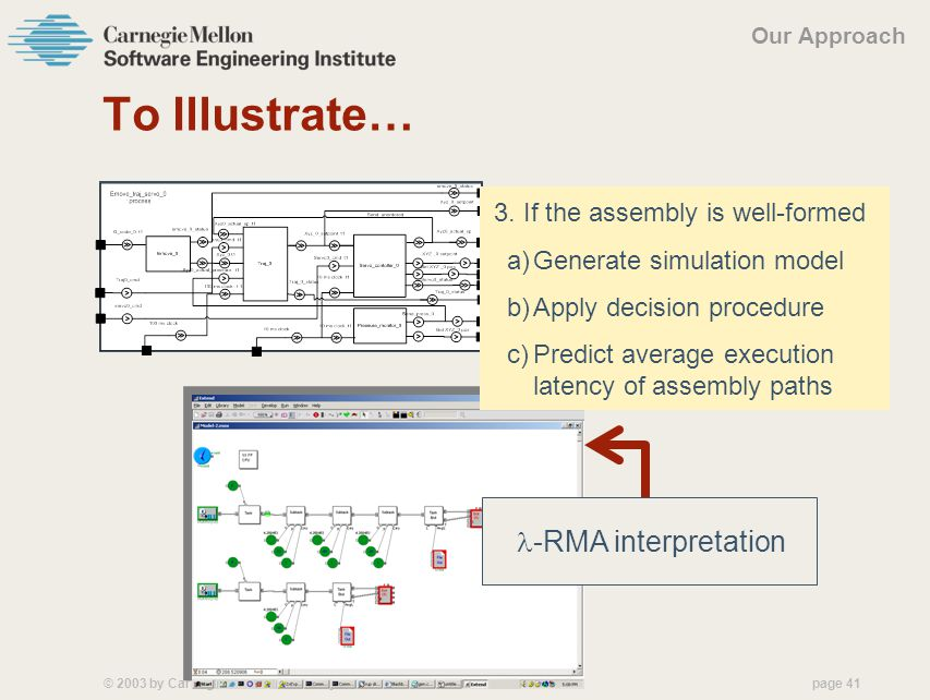 © 2003 by Carnegie Mellon University Version 1.0 page 41 To Illustrate… -RMA interpretation Our Approach 3.
