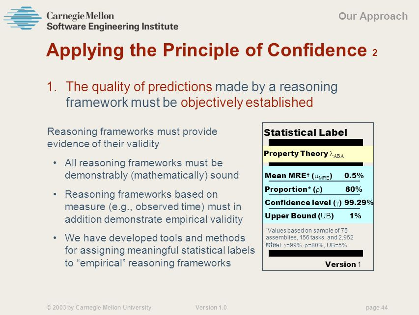 © 2003 by Carnegie Mellon University Version 1.0 page 44 Applying the Principle of Confidence 2 1.The quality of predictions made by a reasoning framework must be objectively established Reasoning frameworks must provide evidence of their validity All reasoning frameworks must be demonstrably (mathematically) sound Reasoning frameworks based on measure (e.g., observed time) must in addition demonstrate empirical validity Our Approach Statistical Label Property Theory  Version 1 Mean MRE † (  MRE )0.5% Confidence level (  ) Proportion* (  )80% 99.29% Upper Bound ( UB )1% *Goal:  =99%,  =80%, UB=5% † Values based on sample of 75 assemblies, 156 tasks, and 2,952 jobs We have developed tools and methods for assigning meaningful statistical labels to empirical reasoning frameworks