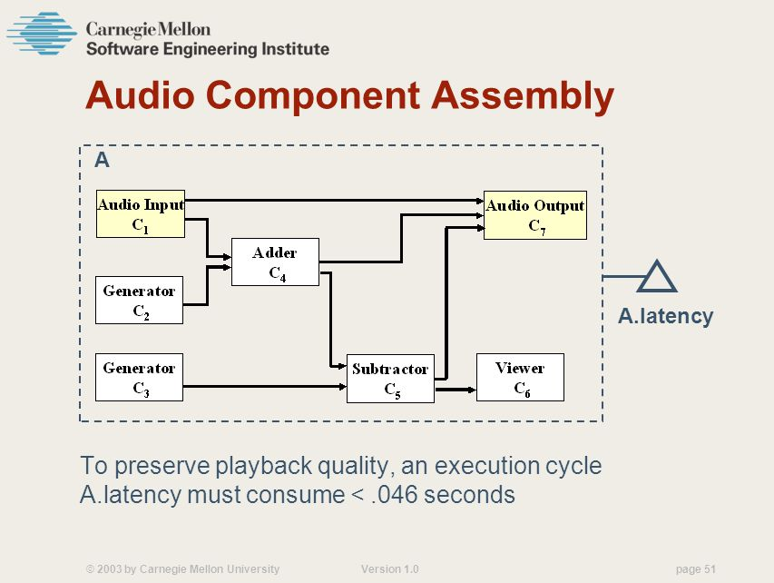 © 2003 by Carnegie Mellon University Version 1.0 page 51 Audio Component Assembly To preserve playback quality, an execution cycle A.latency must consume <.046 seconds A A.latency