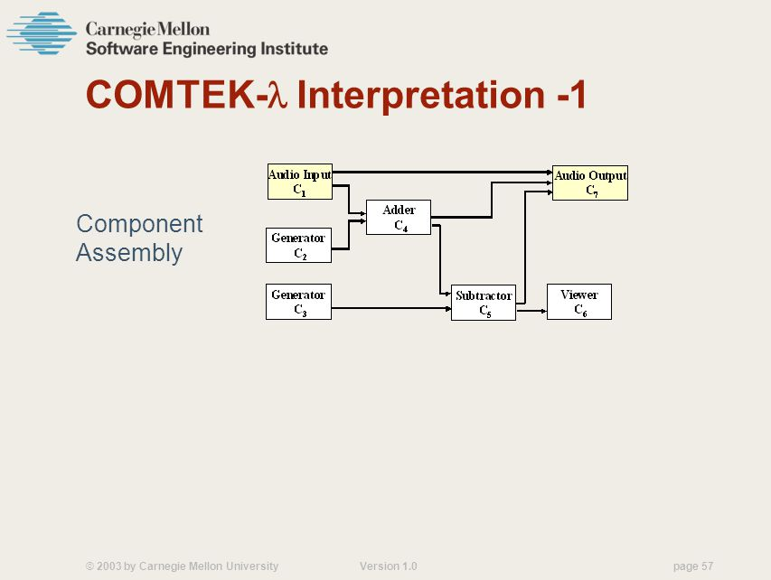 © 2003 by Carnegie Mellon University Version 1.0 page 57 COMTEK- Interpretation -1 Component Assembly