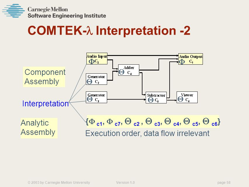 © 2003 by Carnegie Mellon University Version 1.0 page 58 COMTEK- Interpretation -2 {  c1,  c7,  c2,  c3,  c4,  c5,  c6 } Component Assembly Analytic Assembly Interpretation Execution order, data flow irrelevant      