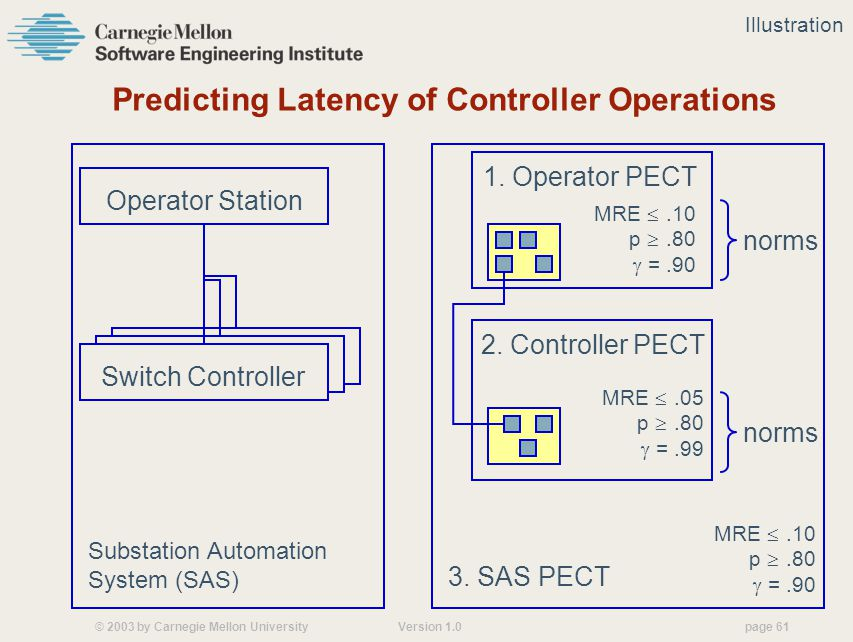 © 2003 by Carnegie Mellon University Version 1.0 page 61 Predicting Latency of Controller Operations Operator Station Switch Controller 2.