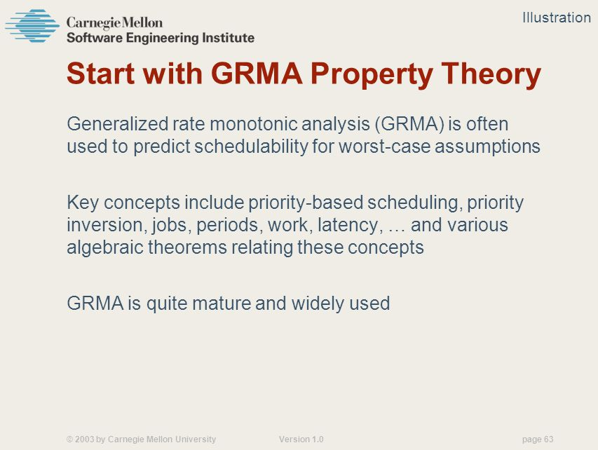 © 2003 by Carnegie Mellon University Version 1.0 page 63 Start with GRMA Property Theory Generalized rate monotonic analysis (GRMA) is often used to predict schedulability for worst-case assumptions Key concepts include priority-based scheduling, priority inversion, jobs, periods, work, latency, … and various algebraic theorems relating these concepts GRMA is quite mature and widely used Illustration