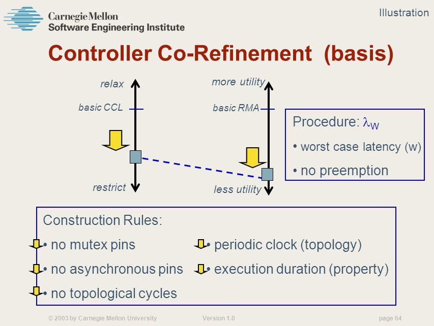 © 2003 by Carnegie Mellon University Version 1.0 page 64 Controller Co-Refinement (basis) Construction Rules: no mutex pins no asynchronous pins no topological cycles Procedure: W worst case latency (w) no preemption restrict relax more utility less utility periodic clock (topology) execution duration (property) basic CCL basic RMA Illustration