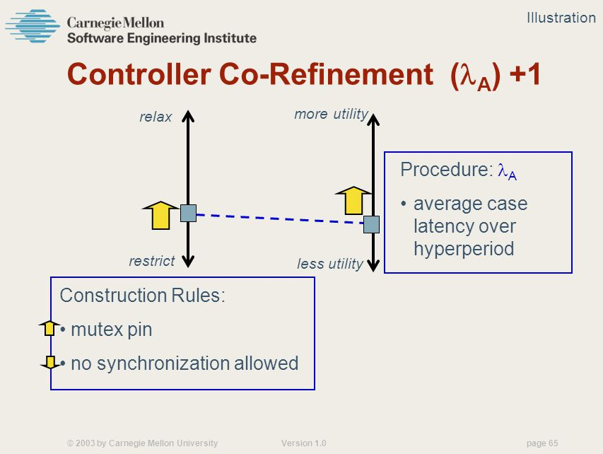 © 2003 by Carnegie Mellon University Version 1.0 page 65 Controller Co-Refinement ( A ) +1 Construction Rules: mutex pin no synchronization allowed Procedure: A average case latency over hyperperiod restrict relax more utility less utility Illustration